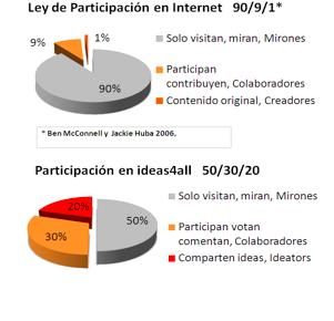 Ley de Internet de participación y engagement