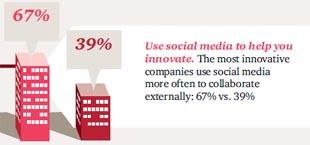 7 de 10 empresas usan redes sociales como apoyo a la innovación