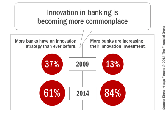 evolución de la transformación digital en el sector de la banca