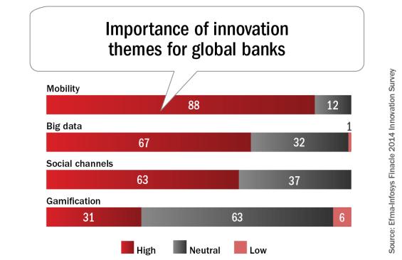 canales innovación banca