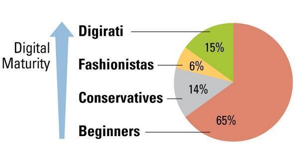 las compañías digirati destacan por su madurez en transformación digital