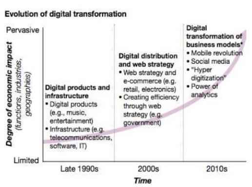 la transformación digital lleva consigo una mayor escucha activa del usuario