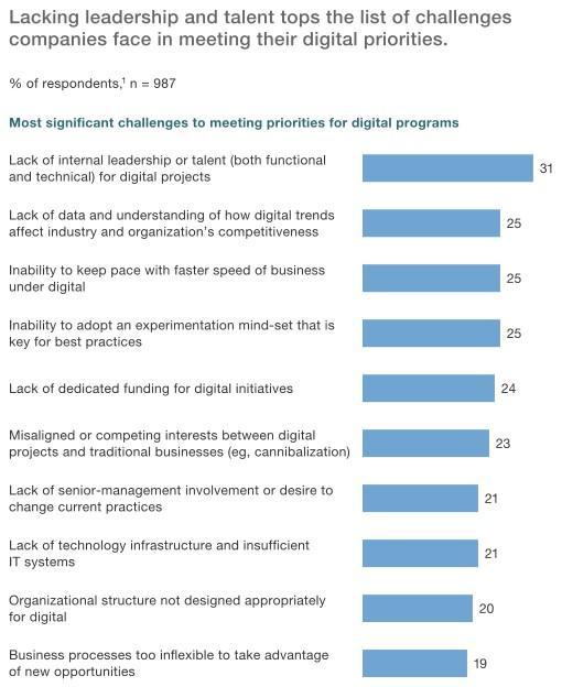 La falta de talento digital mina la transformación de muchas empresas