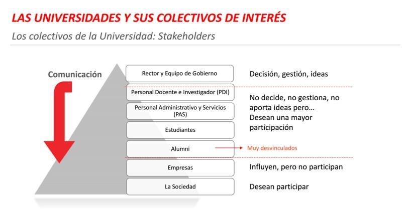 La Universidad escucha a sus colectivos de interés gracias a la innovación abierta