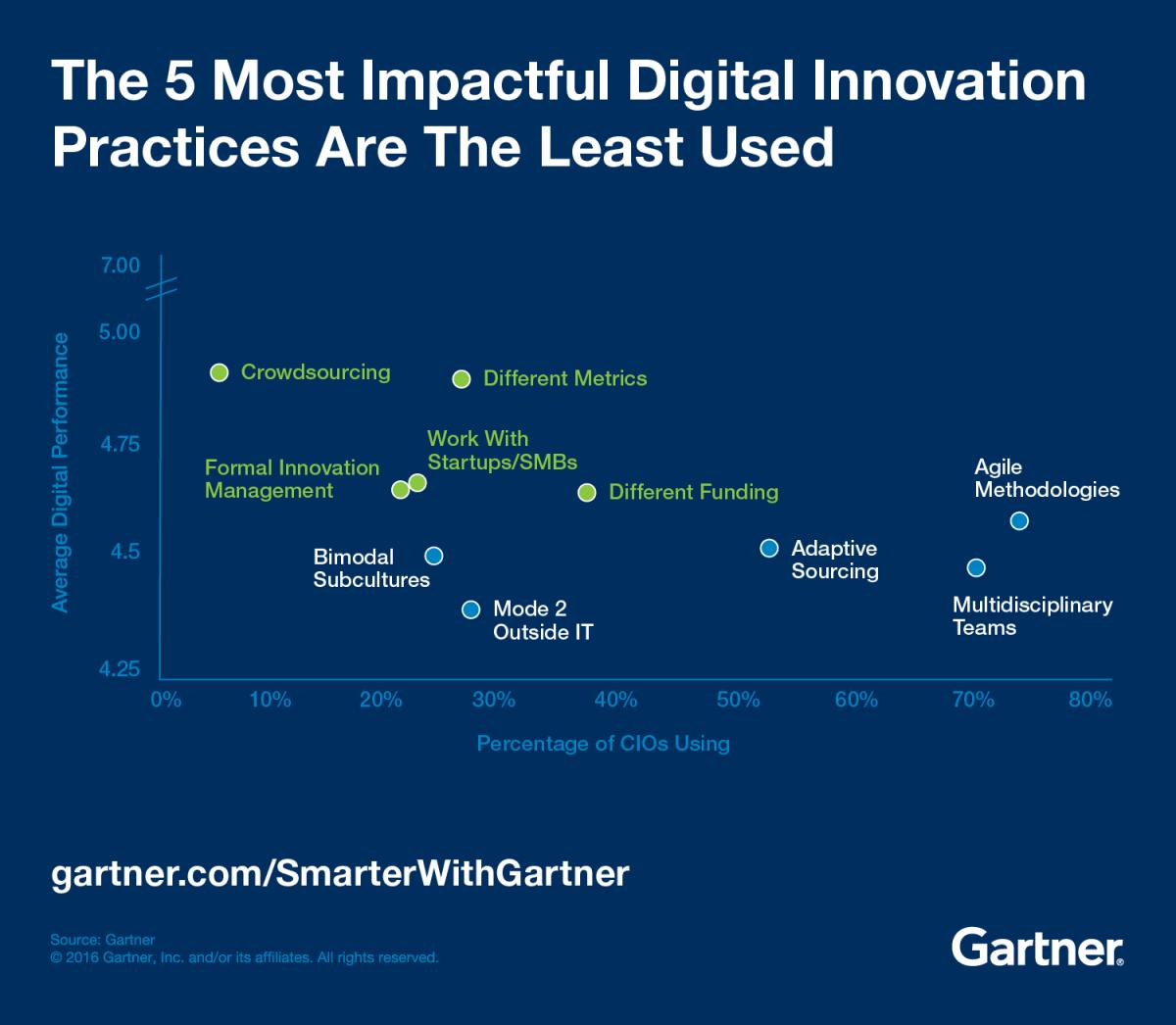 Gartner nombra al crowdsourcing como la práctica de innovación digital con más potencial