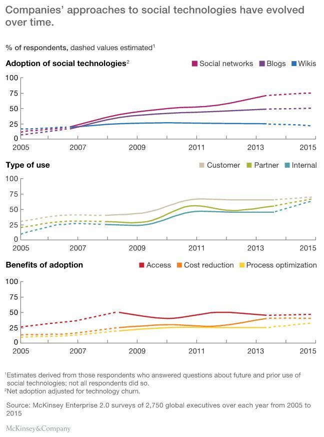 la cocreación con el consumidor crece en el uso de la tecnología social