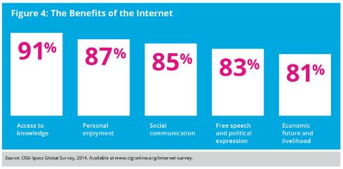 internet-uses