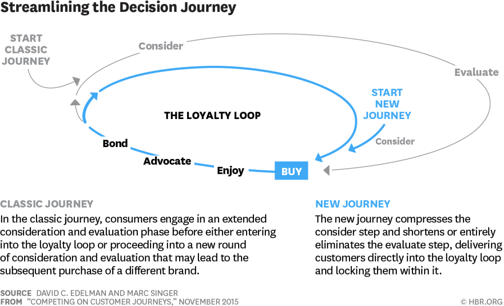 customer_journey_loyalty_loop