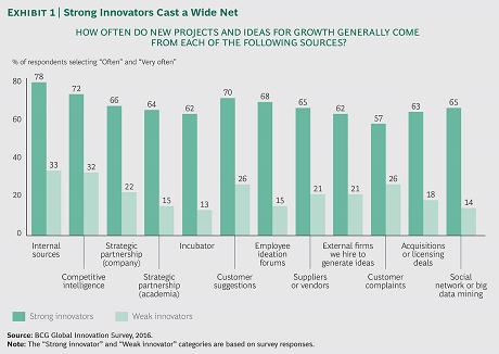Los grandes innovadores tejen redes de colaboración a su alrededor
