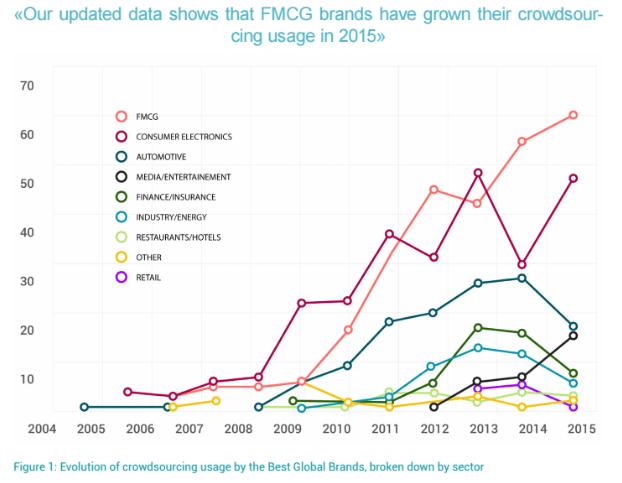 crowdsourcing gran consumo