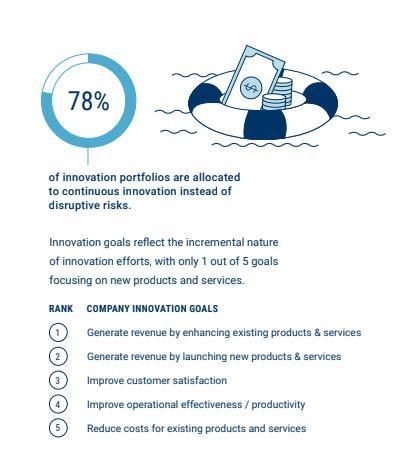prioridades de innovación en las empresas