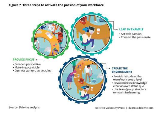 Claves de la innovación con empleados