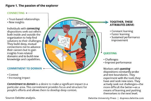 3 factores clave para el aumento del ENPS: cómo lograr talento comprometido
