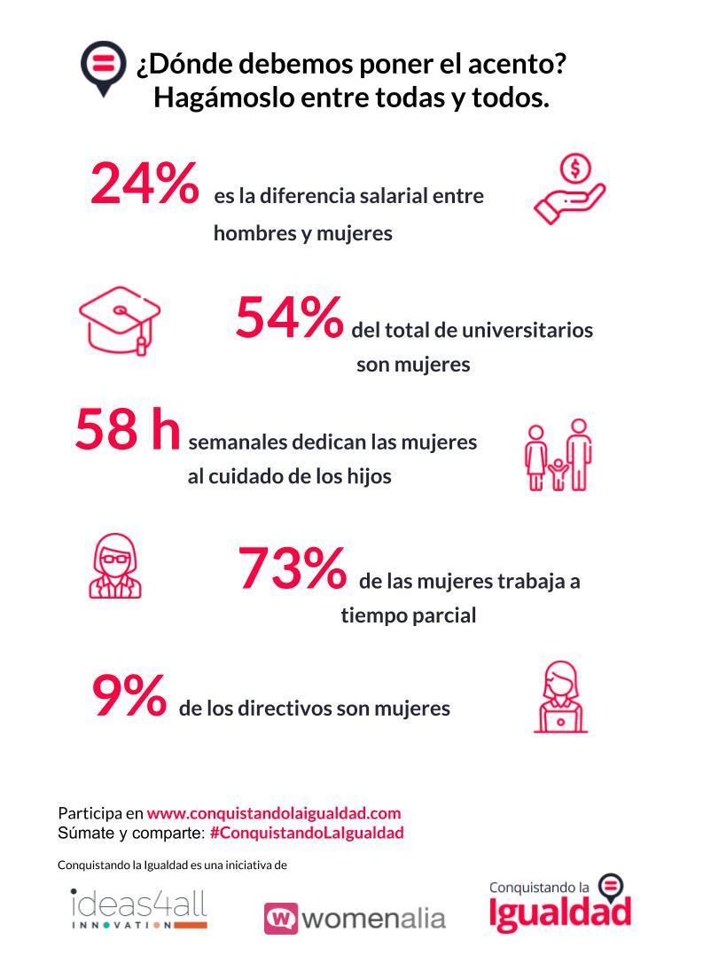 13 datos que hacen necesario participar en Conquistando la Igualdad
