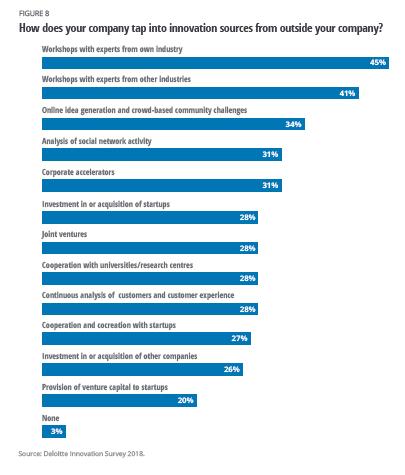 ¿Con quién innovan las empresas europeas?