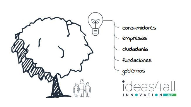 ideas4all innovation eco, proyectos de innovación en sostenibilidad