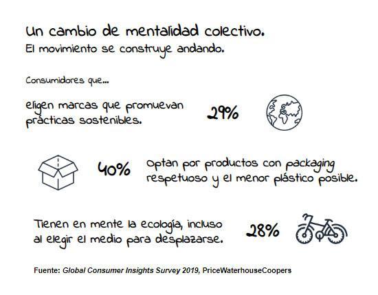 Nace ideas4all Innovation eco: una apuesta por la innovación en sostenibilidad