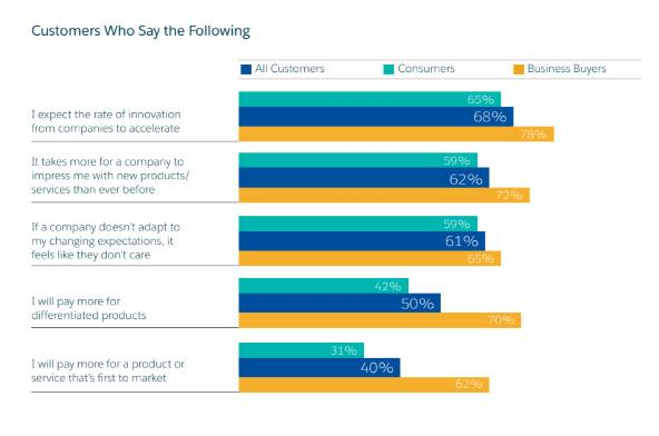 Por qué la escucha del consumidor es una apuesta para innovar con éxito