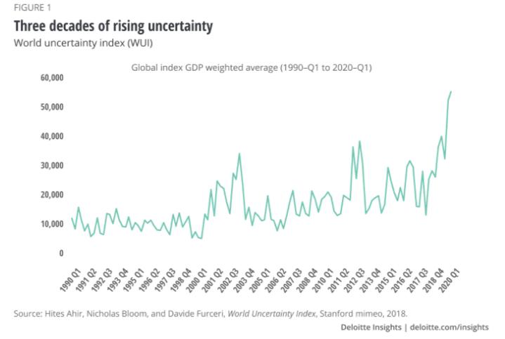 innovation uncertainty