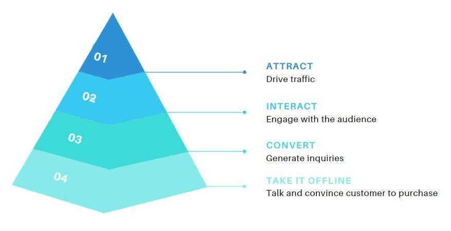 la innovación colaborativa permite un mayor conocimiento del cliente