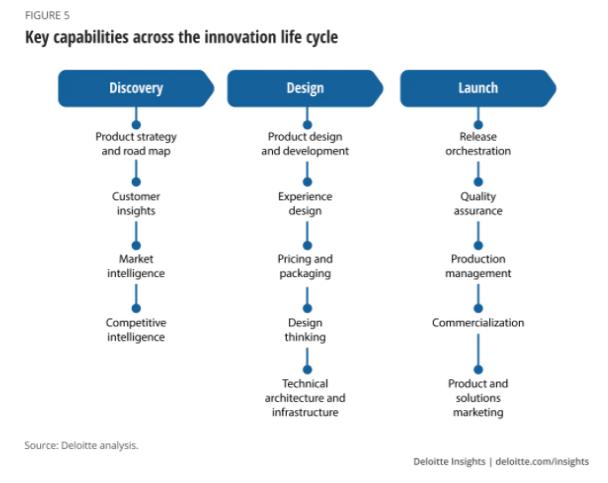 el consumidor puede formar parte del ciclo de innovación de un producto