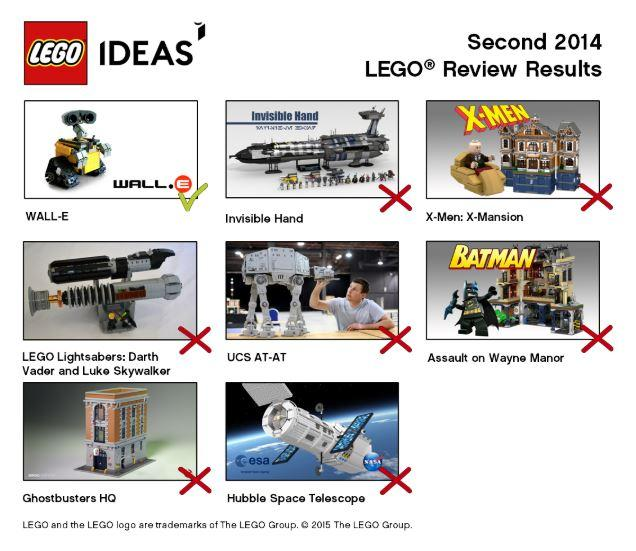 The Lego ideas community is one of the most popular examples of co-creation