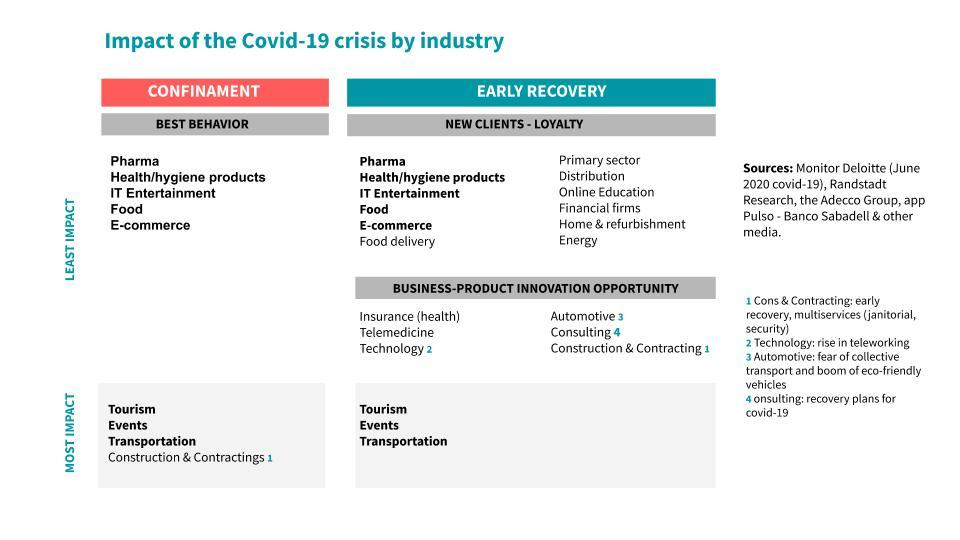 The recovery of business after Covid-19 will depend on innovation