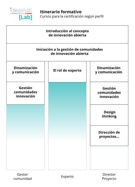 cursos de las certificaciones en innovación de ideas4all Innovation