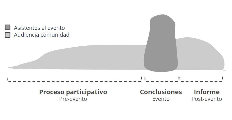 Proceso de participación e innovación colaborativa en un evento