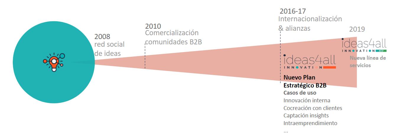 Evolución de ideas4all Innovation, compañía fundada por Ana María Llopis