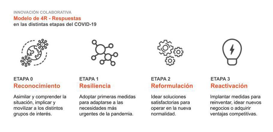 la innovación es una necesidad para las empresas ante el covid-19