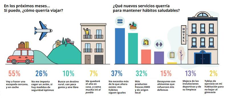 principales insights del consumidor obtenidos en hotel tester ideas